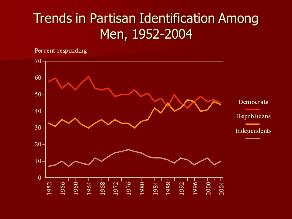 Trends in Partisan Identification Among Men, 1952-2004