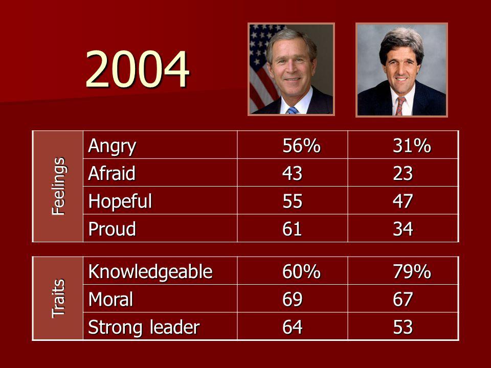 2004 Angry 56% 31% Afraid 43 23 Hopeful 55 47 Proud 61 34