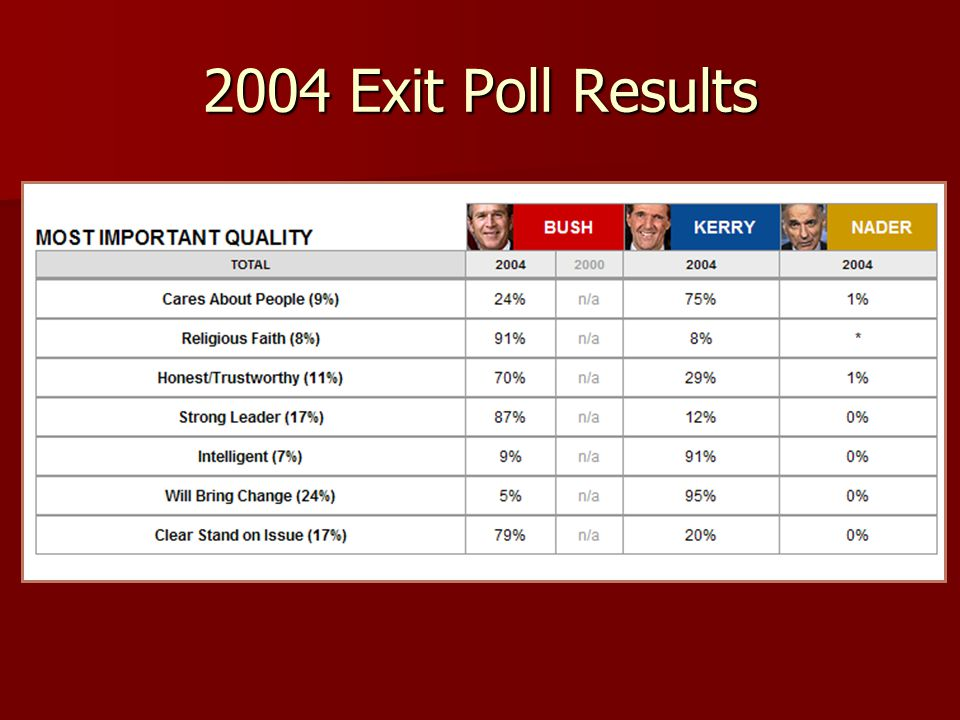 2004 Exit Poll Results
