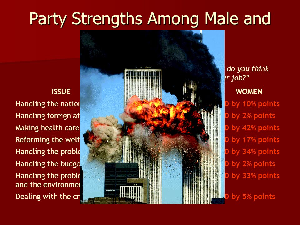 Party Strengths Among Male and Female Voters