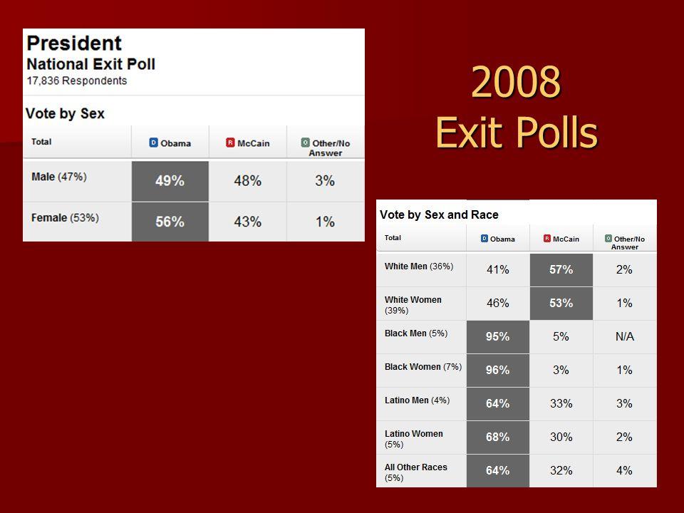 2008 Exit Polls