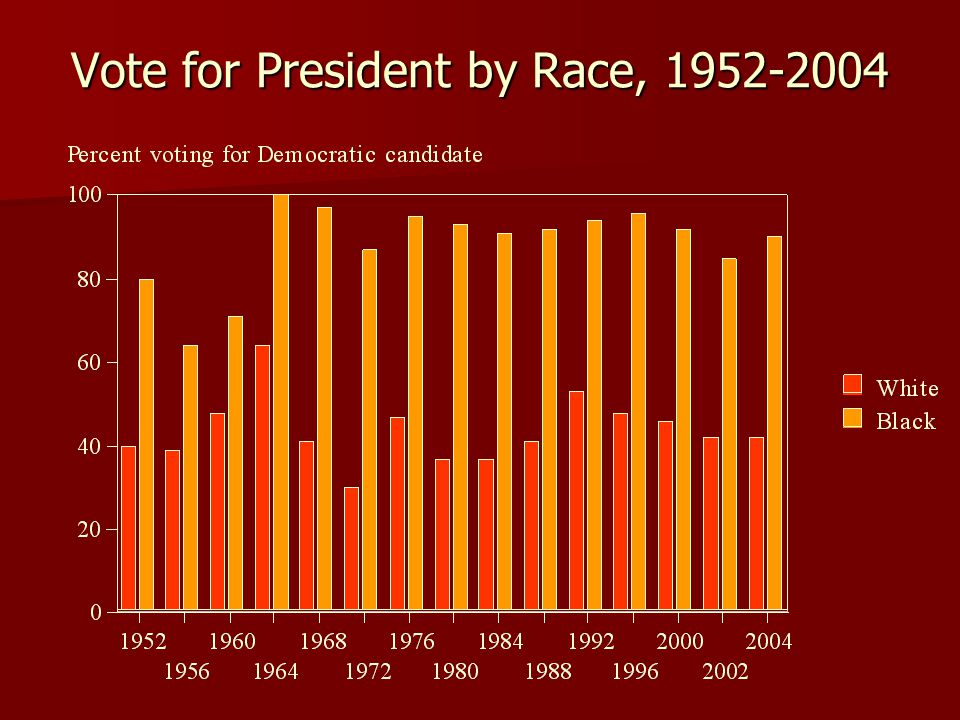 Vote for President by Race, 1952-2004