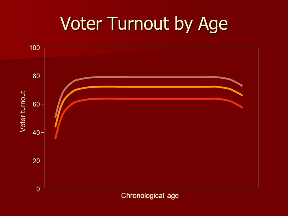 Voter Turnout by Age Voter turnout Chronological age