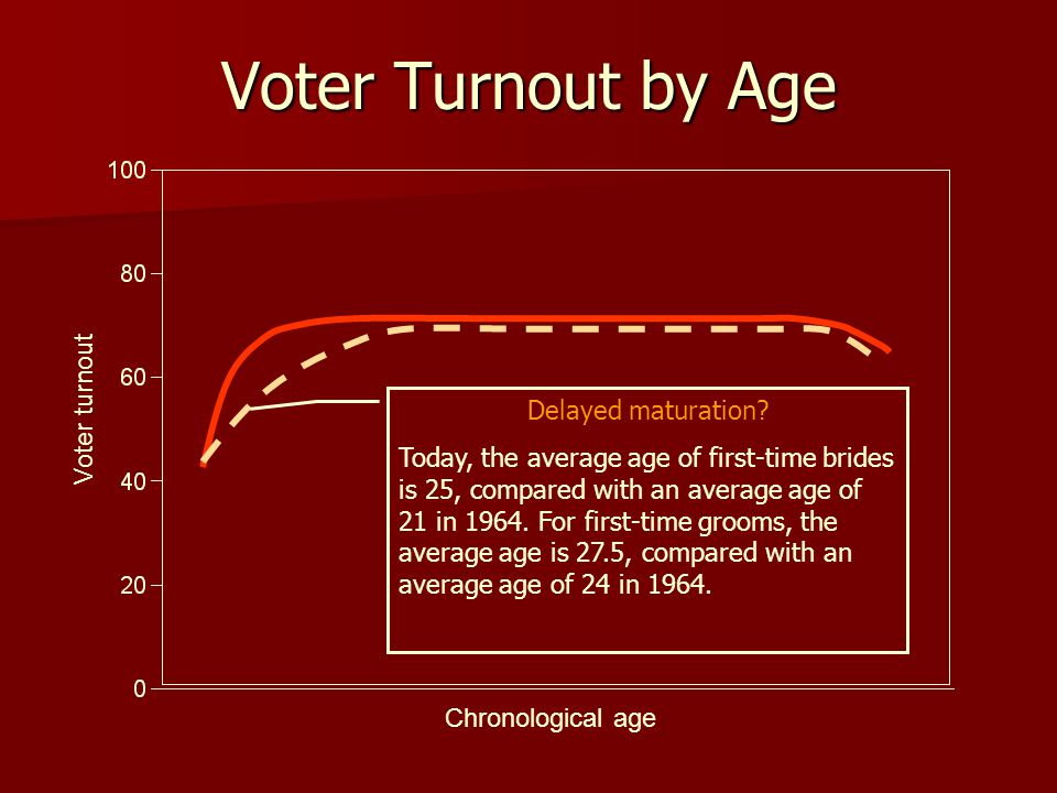 Voter Turnout by Age Voter turnout Delayed maturation