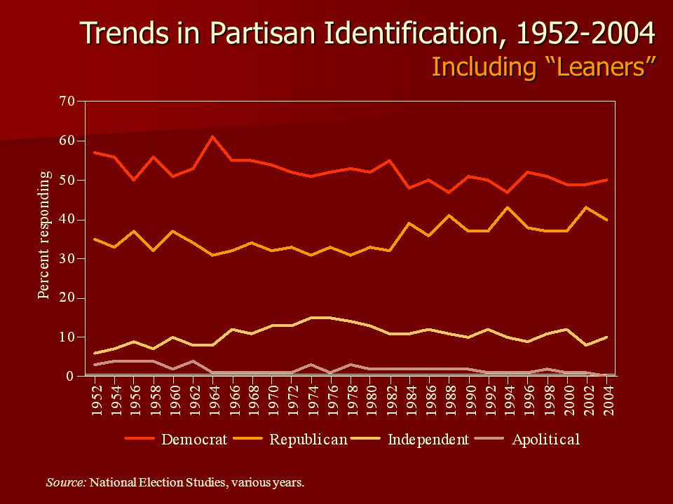 Trends in Partisan Identification, 1952-2004 Including Leaners