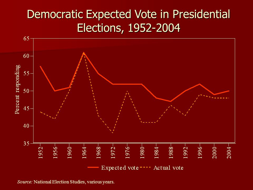 Democratic Expected Vote in Presidential Elections, 1952-2004