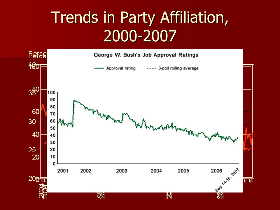 Trends in Party Affiliation, 2000-2007