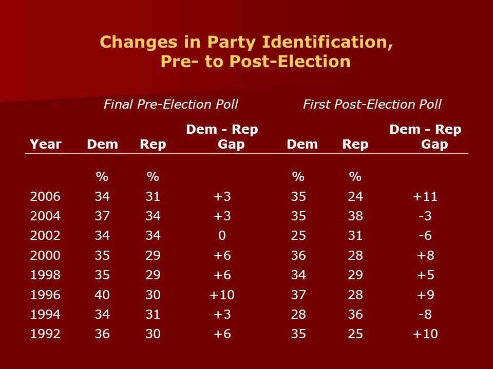 Changes in Party Identification, Pre- to Post-Election