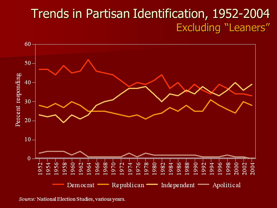 Trends in Partisan Identification, 1952-2004 Excluding Leaners