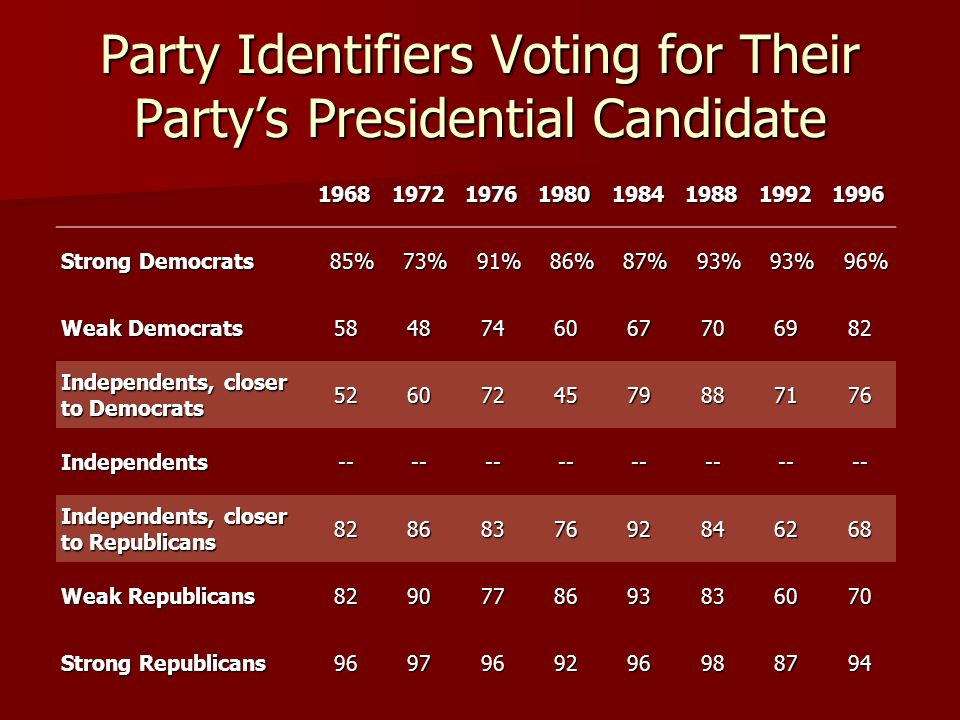 Party Identifiers Voting for Their Party's Presidential Candidate