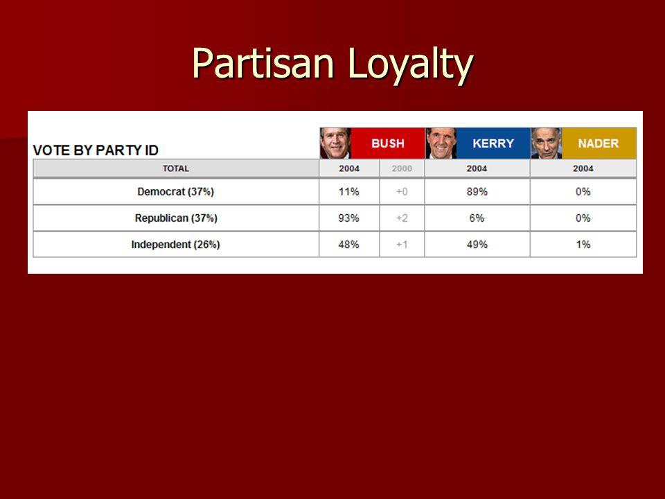 Partisan Loyalty
