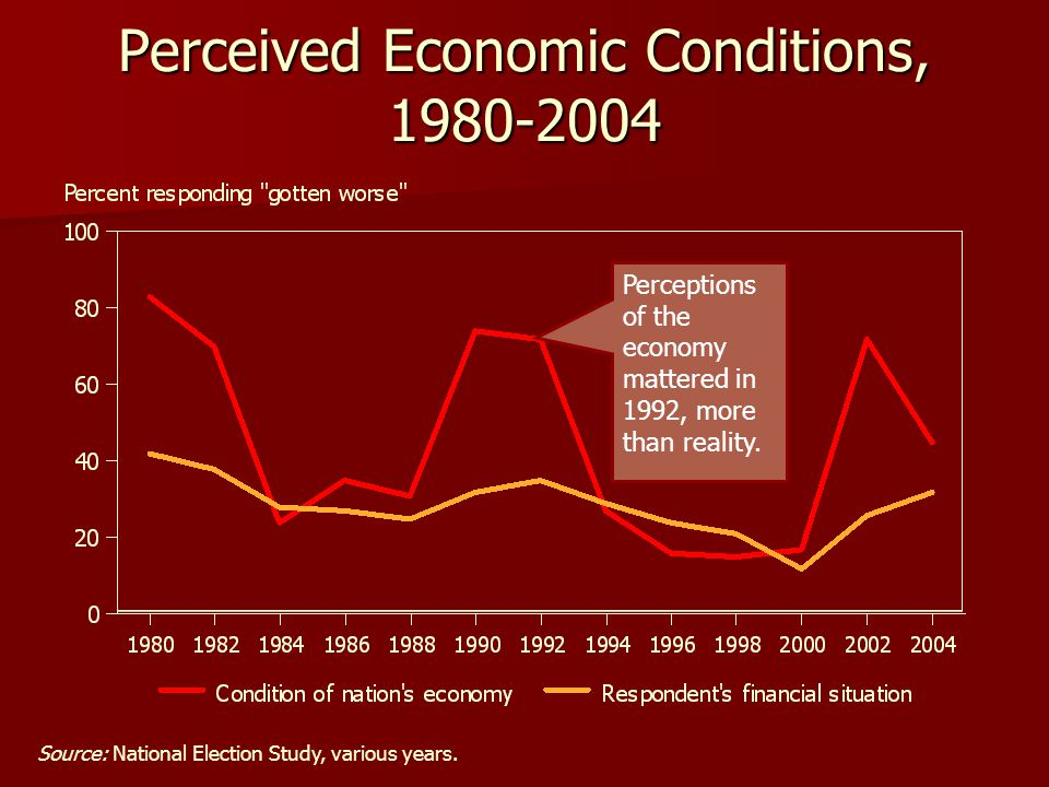 Perceived Economic Conditions, 1980-2004