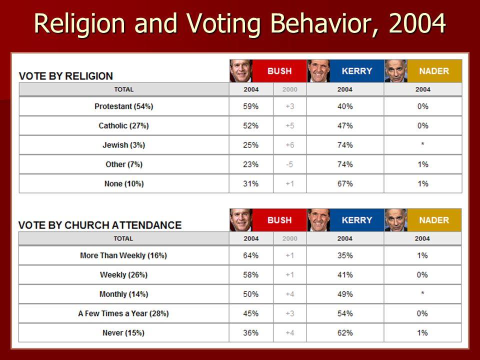 Religion and Voting Behavior, 2004