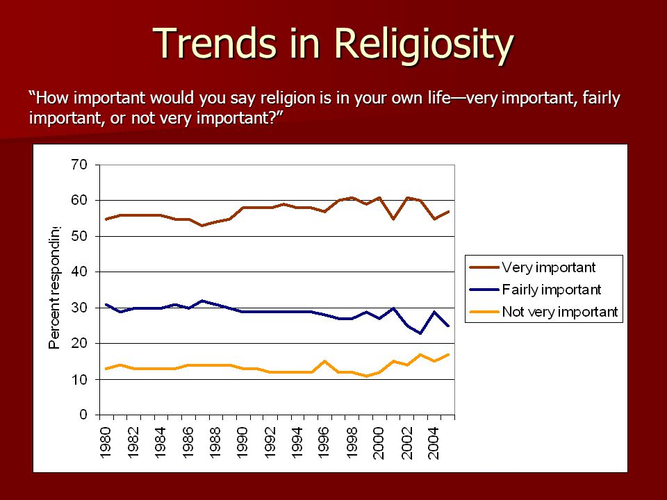 Trends in Religiosity How important would you say religion is in your own life—very important, fairly important, or not very important