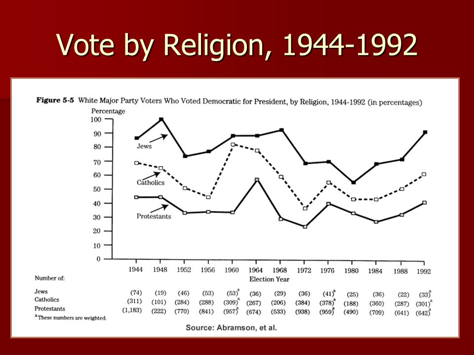 Vote by Religion, 1944-1992