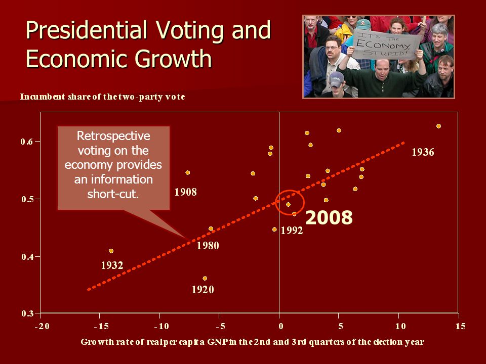 Presidential Voting and Economic Growth