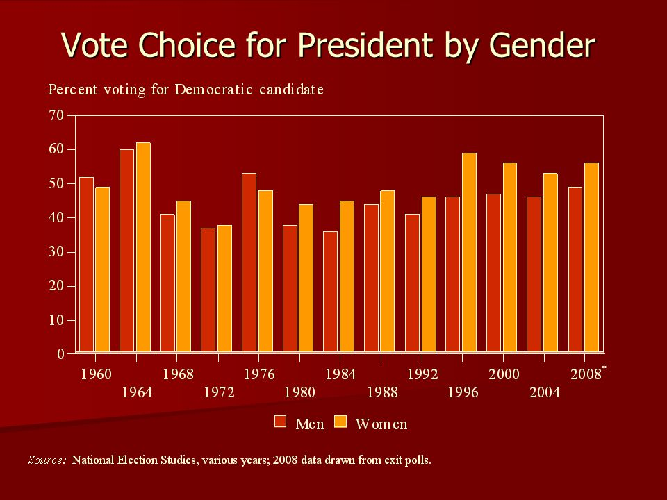 Vote Choice for President by Gender