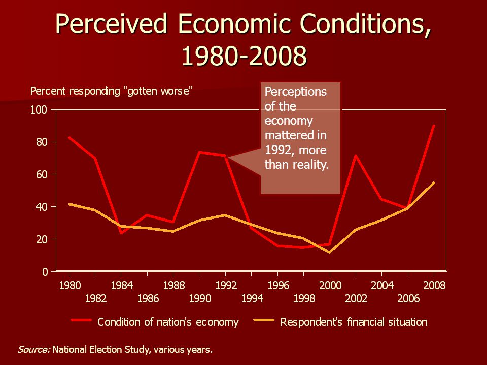Perceived Economic Conditions, 1980-2008