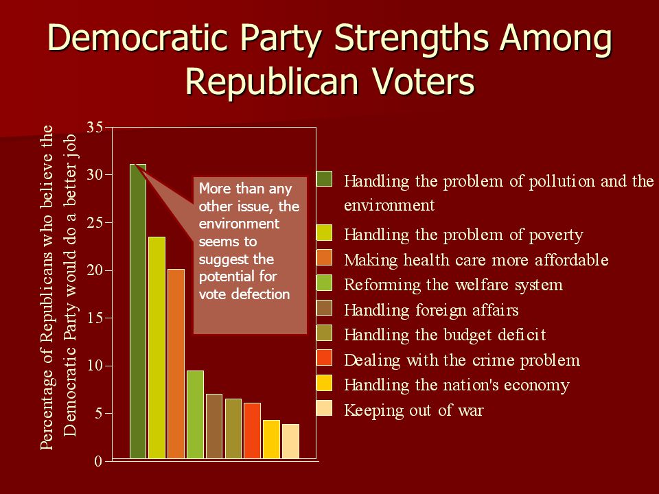 Democratic Party Strengths Among Republican Voters