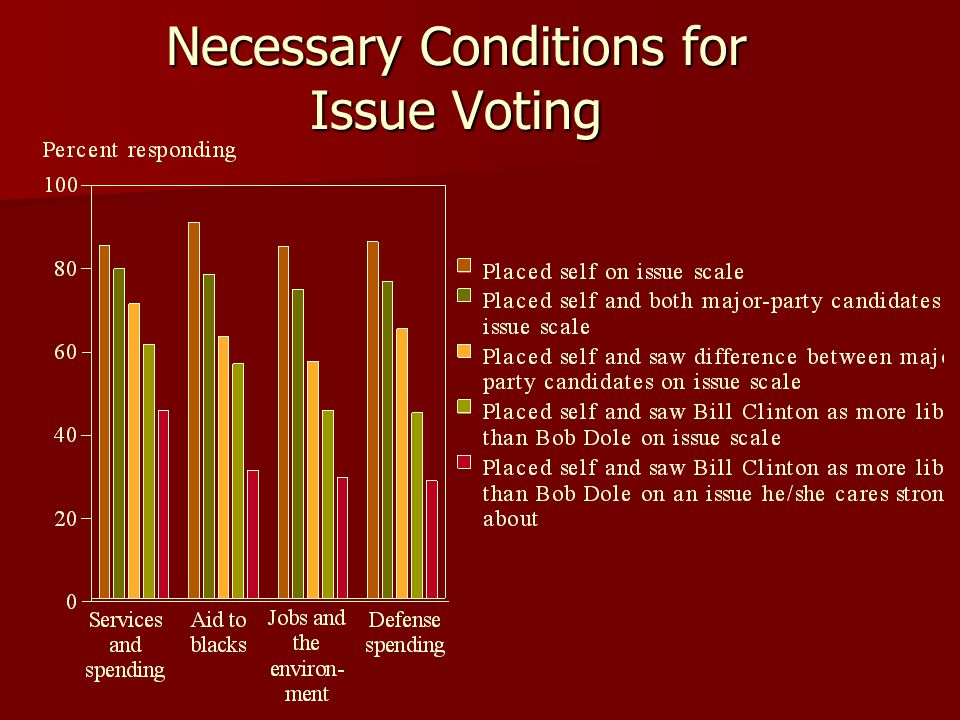 Necessary Conditions for Issue Voting