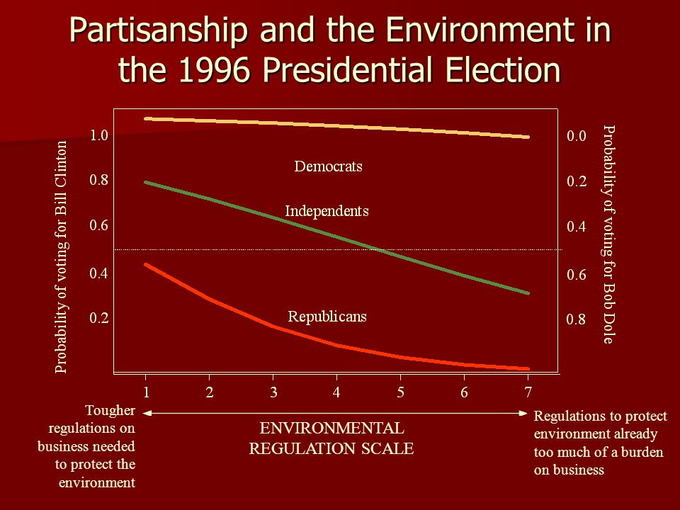Partisanship and the Environment in the 1996 Presidential Election