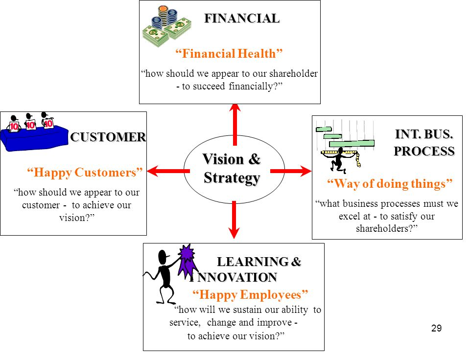 Vision & Strategy FINANCIAL Financial Health INT. BUS. CUSTOMER