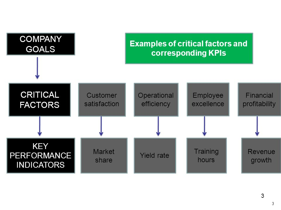Examples of critical factors and corresponding KPIs