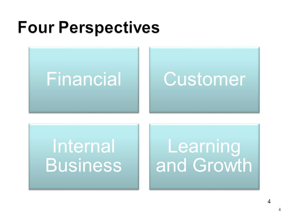 Four Perspectives Financial. Customer. Internal Business. Learning and Growth.