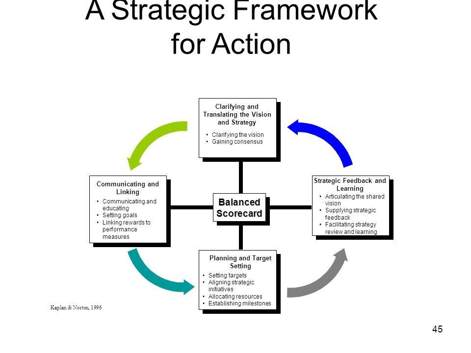 A Strategic Framework for Action