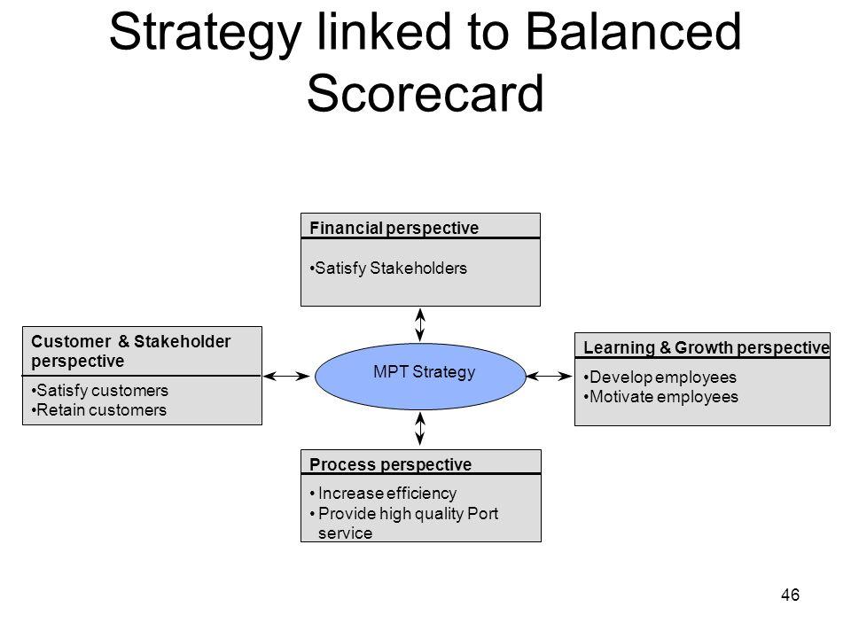 Strategy linked to Balanced Scorecard