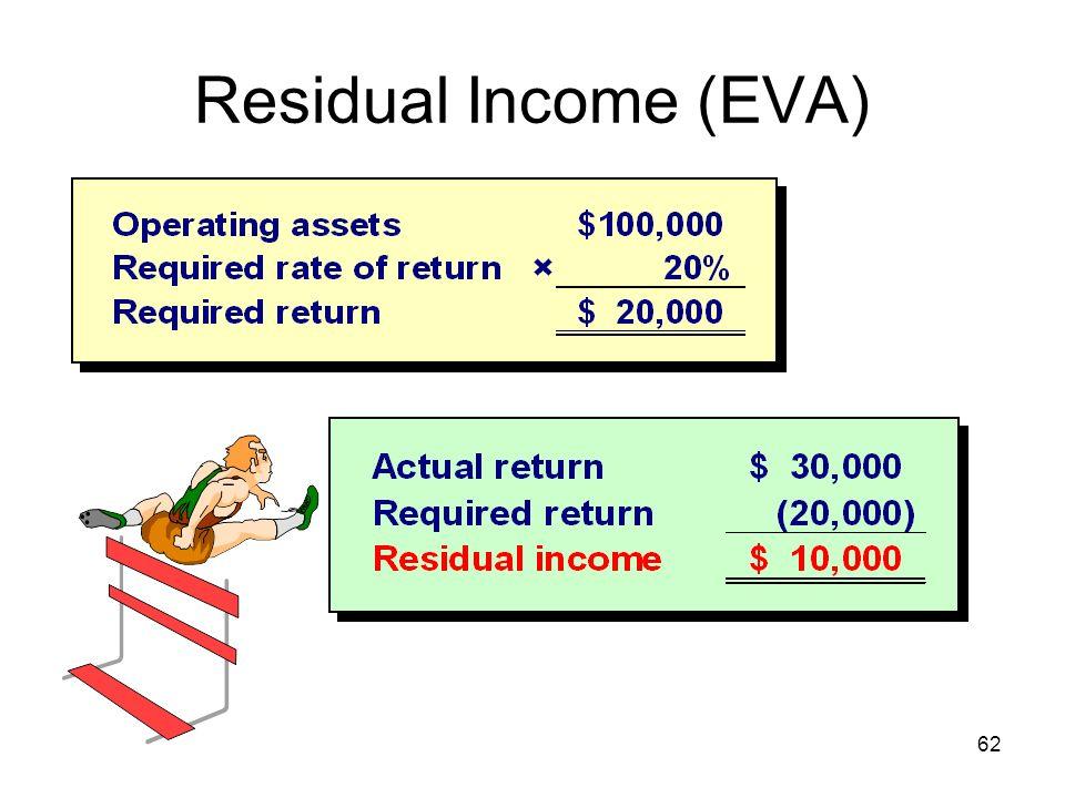 Residual Income (EVA)