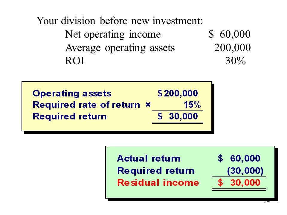Your division before new investment: