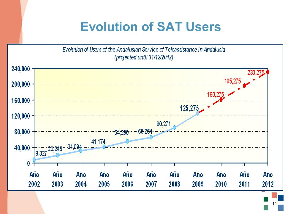 Evolution of SAT Users