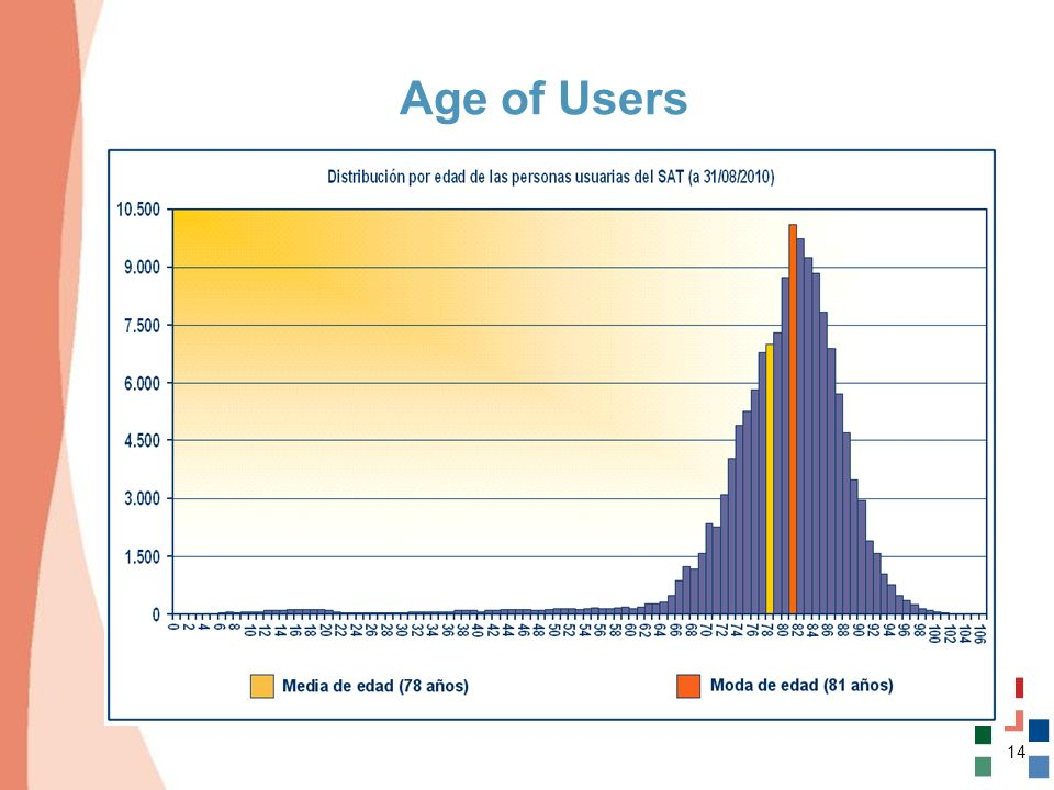 Age of Users