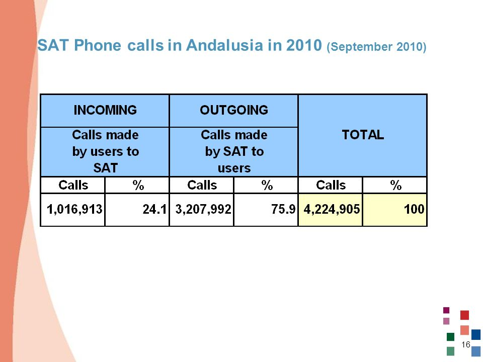 SAT Phone calls in Andalusia in 2010 (September 2010)