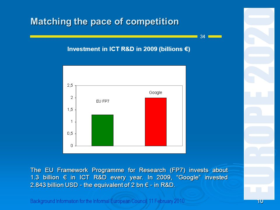 Investment in ICT R&D in 2009 (billions €)