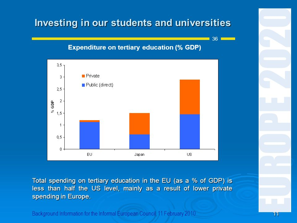 Expenditure on tertiary education (% GDP)