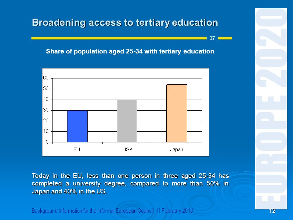 Share of population aged with tertiary education