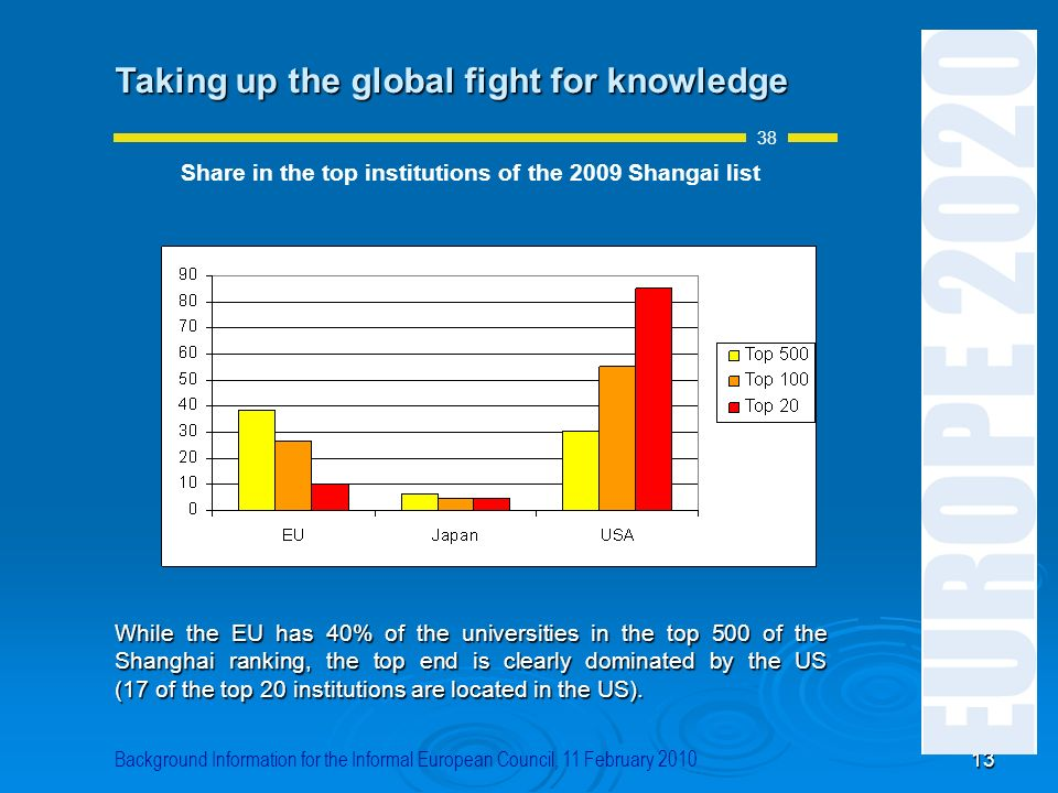 Share in the top institutions of the 2009 Shangai list