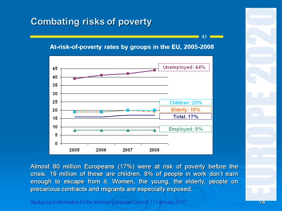 At-risk-of-poverty rates by groups in the EU, 2005-2008