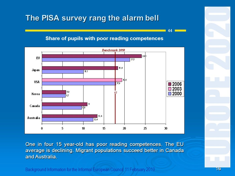 Share of pupils with poor reading competences
