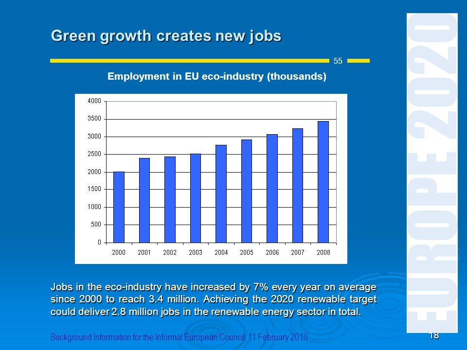 Employment in EU eco-industry (thousands)