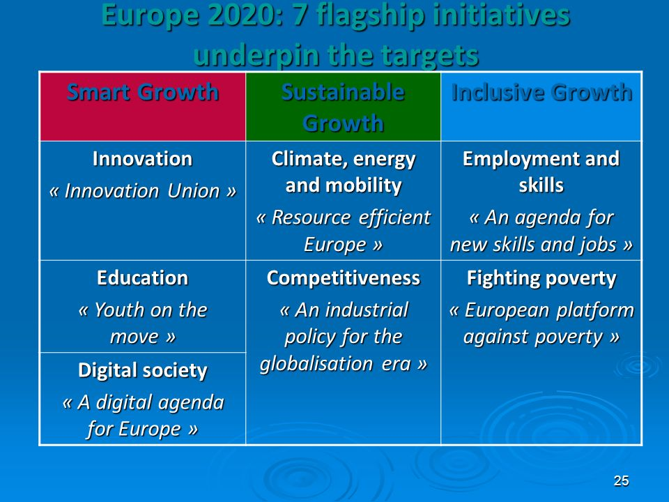 Europe 2020: 7 flagship initiatives underpin the targets
