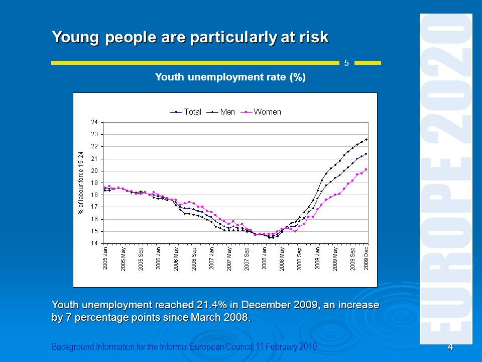 Youth unemployment rate (%)