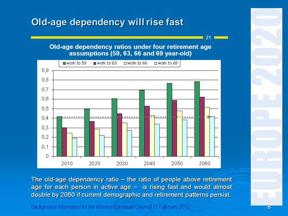 Old-age dependency will rise fast