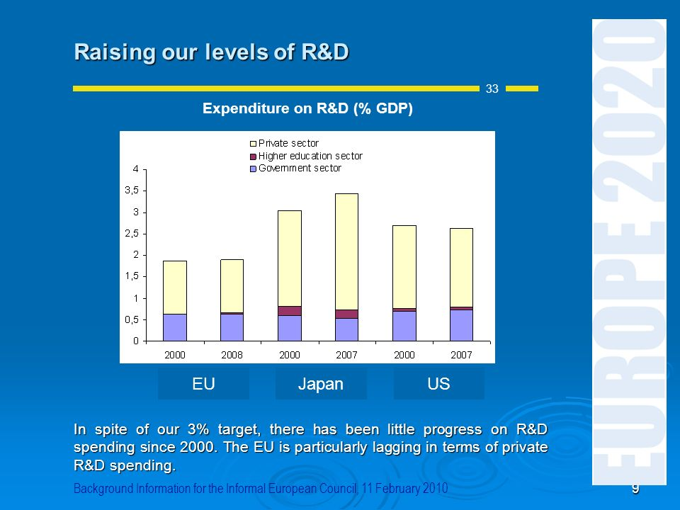 Expenditure on R&D (% GDP)