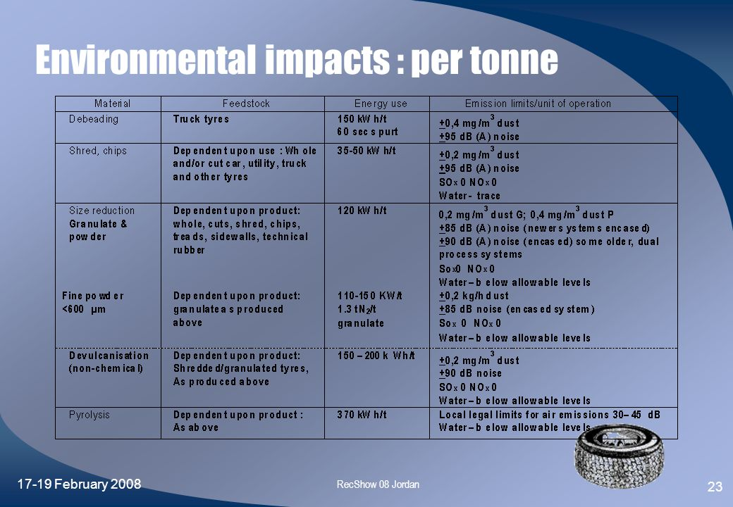 Environmental impacts : per tonne
