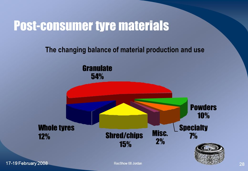 Post-consumer tyre materials
