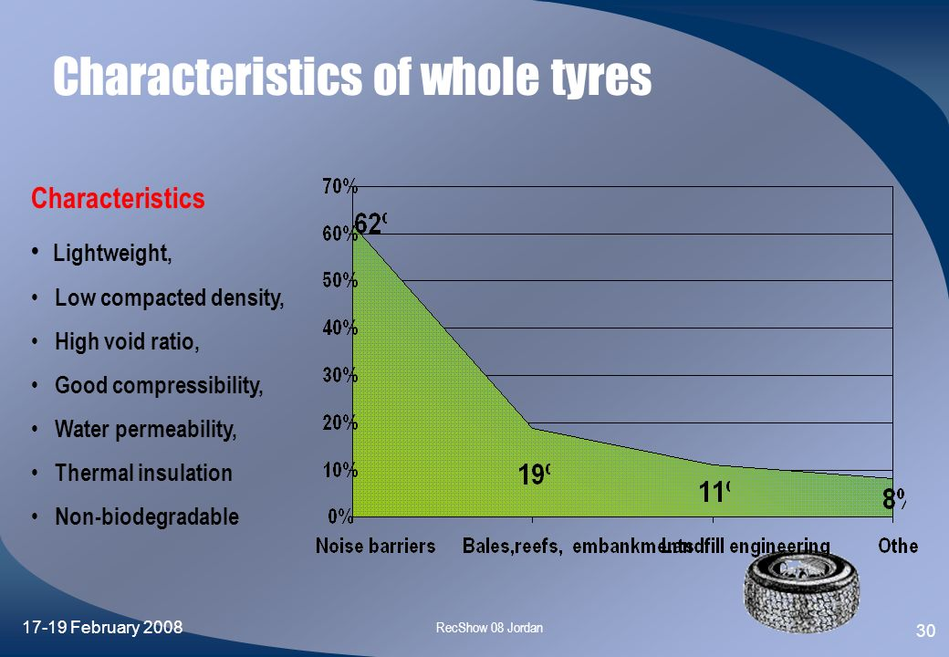 Characteristics of whole tyres