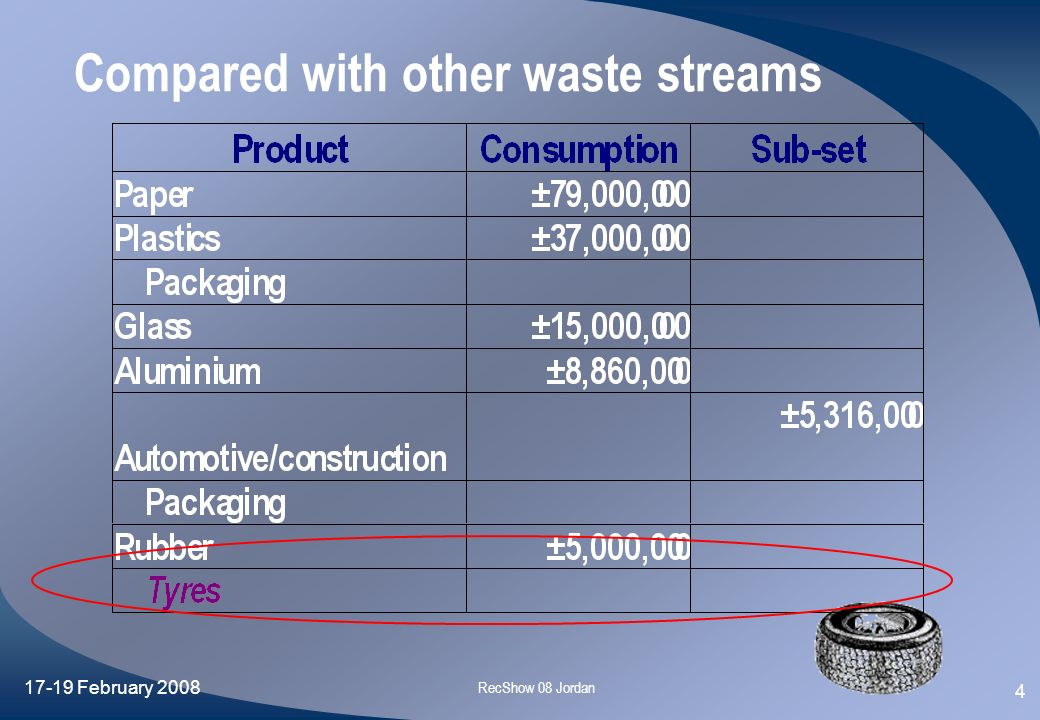 Compared with other waste streams